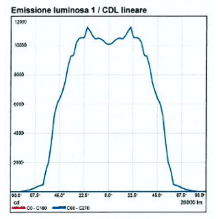 EMISSIONE LINEARE CDL.jpg